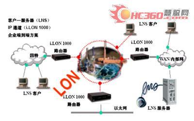 LONWORKS_based_building_automation_and_Delta_PLC_network_application_HC_net_electrical_industry.jpg